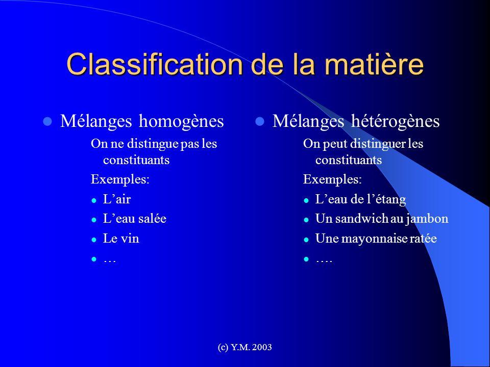 (c) Y.M. 2003 Classification de la matière Mélanges homogènes On ne distingue pas les constituants Exemples: Lair Leau salée Le vin … Mélanges hétérog