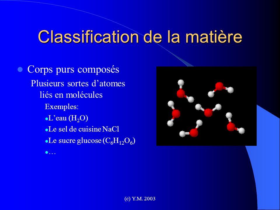 (c) Y.M. 2003 Classification de la matière Corps purs composés Plusieurs sortes datomes liés en molécules Exemples: Leau (H 2 O) Le sel de cuisine NaC