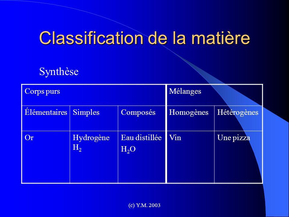 (c) Y.M. 2003 Classification de la matière Corps pursMélanges ÉlémentairesSimplesComposésHomogènesHétérogènes OrHydrogène H 2 Eau distillée H 2 O VinU