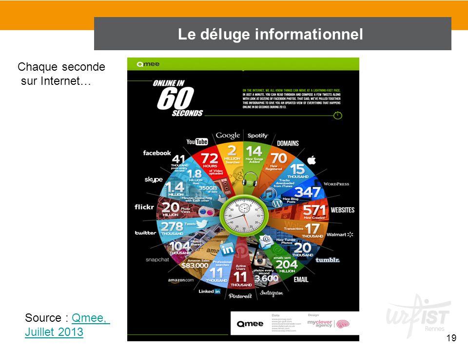 19 Le déluge informationnel Chaque seconde sur Internet… Source : Qmee,Qmee, Juillet 2013