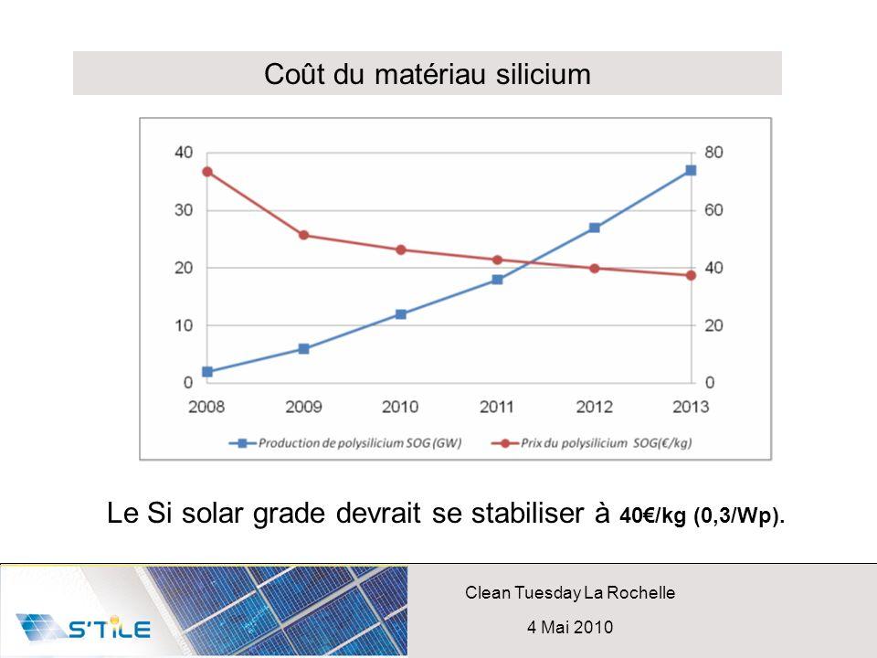 Clean Tuesday La Rochelle 4 Mai 2010 Le Si solar grade devrait se stabiliser à 40/kg (0,3/Wp). Coût du matériau silicium
