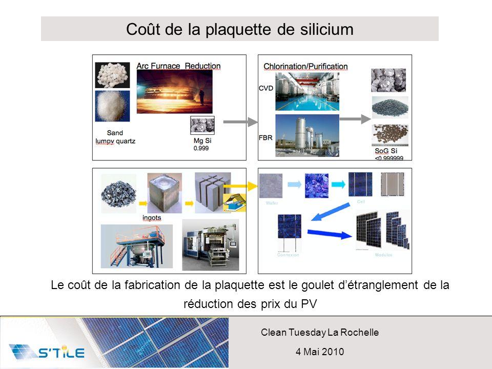 Clean Tuesday La Rochelle 4 Mai 2010 Le coût de la fabrication de la plaquette est le goulet détranglement de la réduction des prix du PV Coût de la p