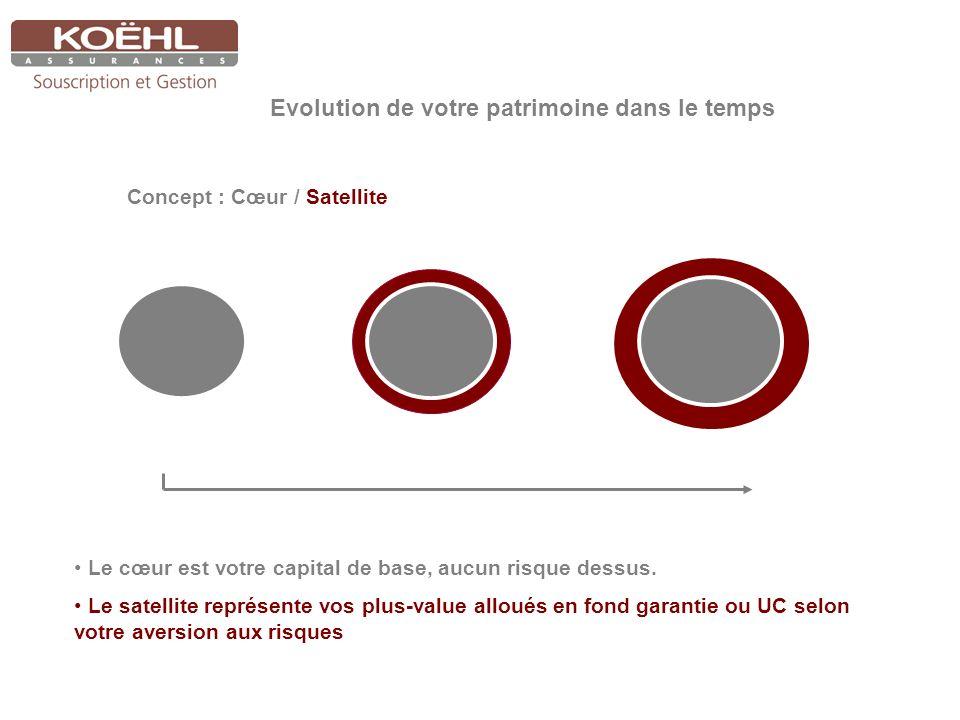 Entre 0 et 150 000 : protection quotidienne du capital Objectif : –Garantie du capital, –Rendement minimum garanti, –Liquidité quotidienne.