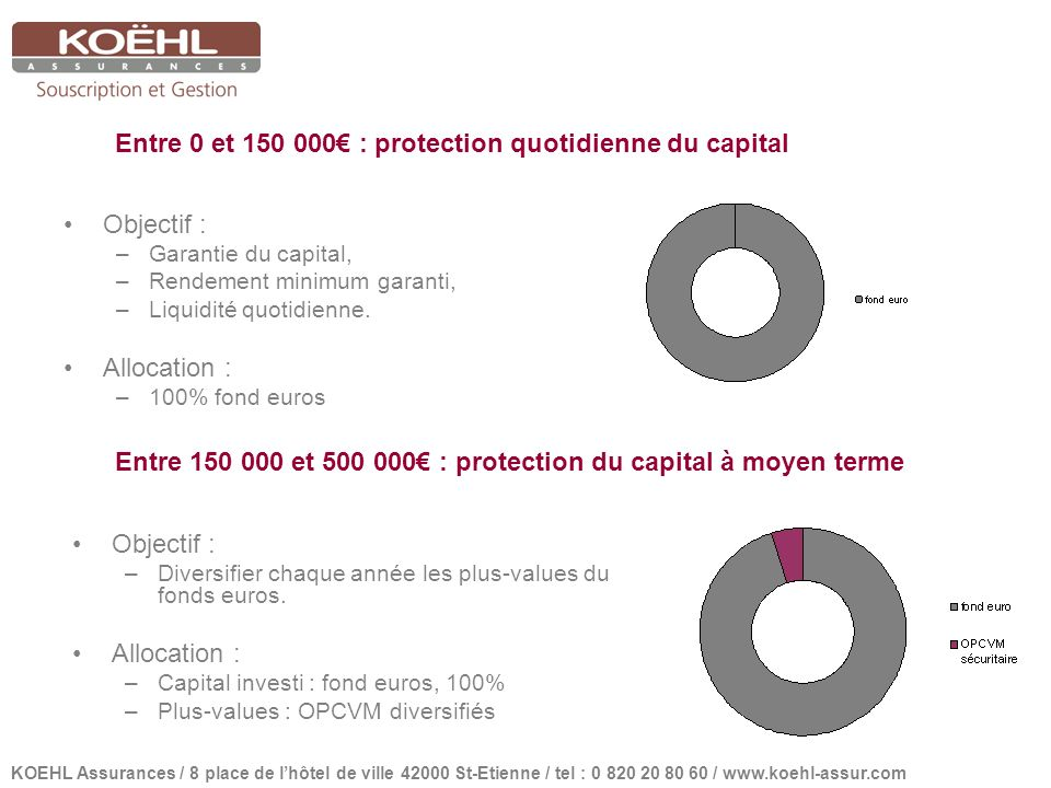 Entre 0 et : protection quotidienne du capital Objectif : –Garantie du capital, –Rendement minimum garanti, –Liquidité quotidienne.