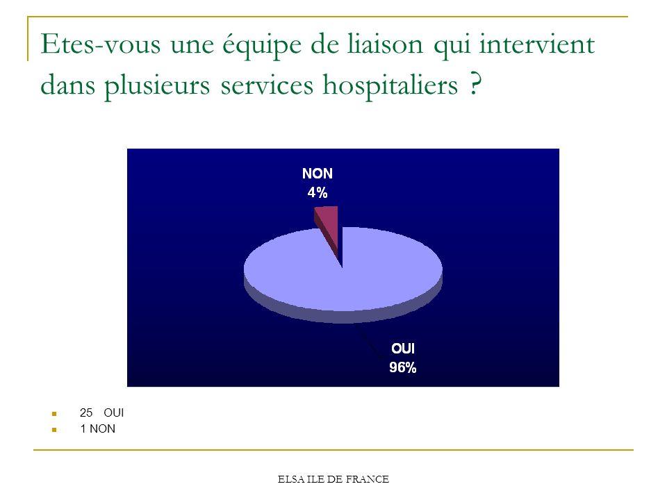 ELSA ILE DE FRANCE Etes-vous une équipe de liaison qui intervient dans plusieurs services hospitaliers ? 25 OUI 1 NON