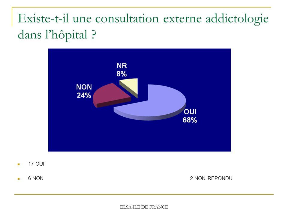 ELSA ILE DE FRANCE Existe-t-il une consultation externe addictologie dans lhôpital ? 17 OUI 6 NON 2 NON REPONDU