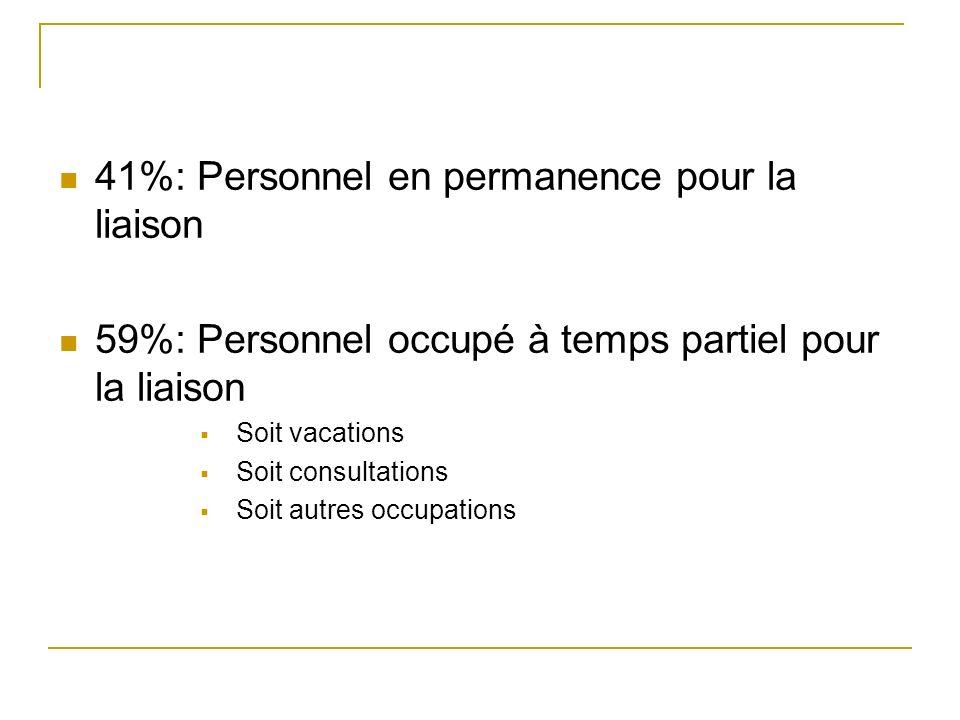 41%: Personnel en permanence pour la liaison 59%: Personnel occupé à temps partiel pour la liaison Soit vacations Soit consultations Soit autres occup