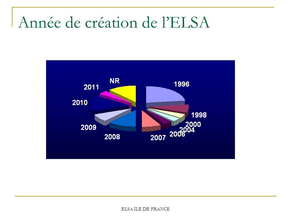 ELSA ILE DE FRANCE Année de création de lELSA
