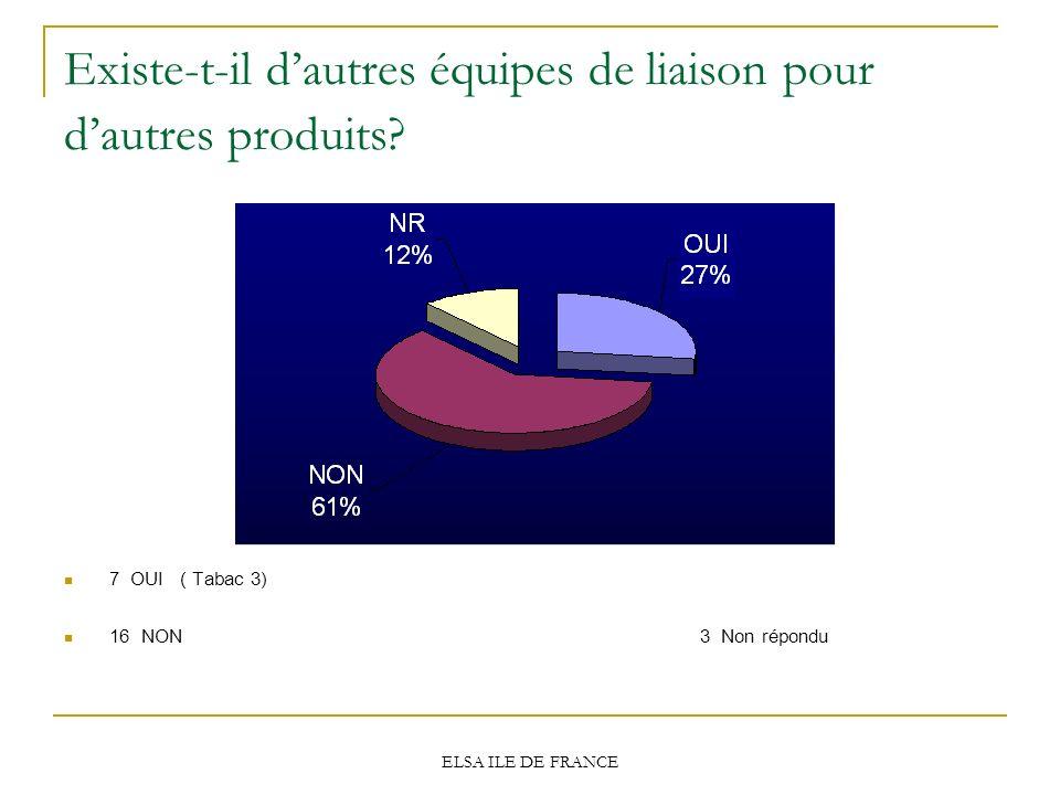 ELSA ILE DE FRANCE Existe-t-il dautres équipes de liaison pour dautres produits? 7 OUI ( Tabac 3) 16 NON3 Non répondu