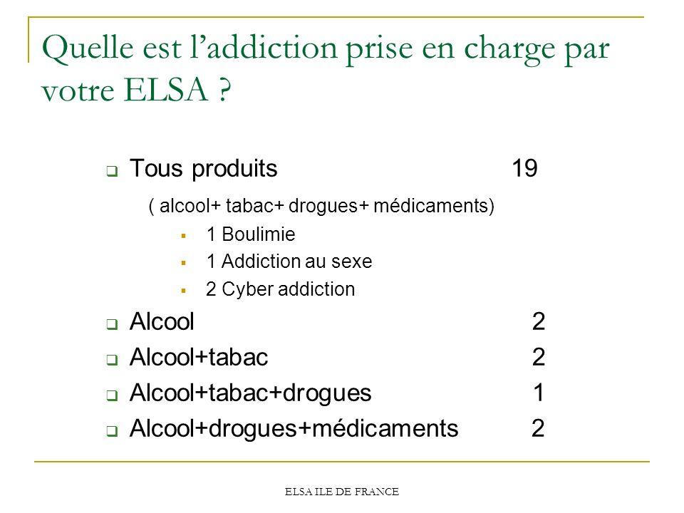 ELSA ILE DE FRANCE Quelle est laddiction prise en charge par votre ELSA ? Tous produits 19 ( alcool+ tabac+ drogues+ médicaments) 1 Boulimie 1 Addicti