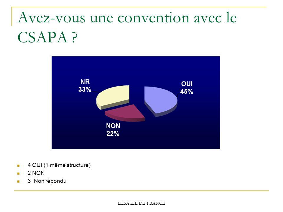 ELSA ILE DE FRANCE Avez-vous une convention avec le CSAPA ? 4 OUI (1 même structure) 2 NON 3 Non répondu