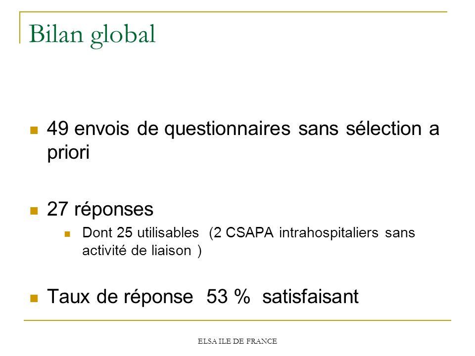 Bilan global 49 envois de questionnaires sans sélection a priori 27 réponses Dont 25 utilisables (2 CSAPA intrahospitaliers sans activité de liaison )