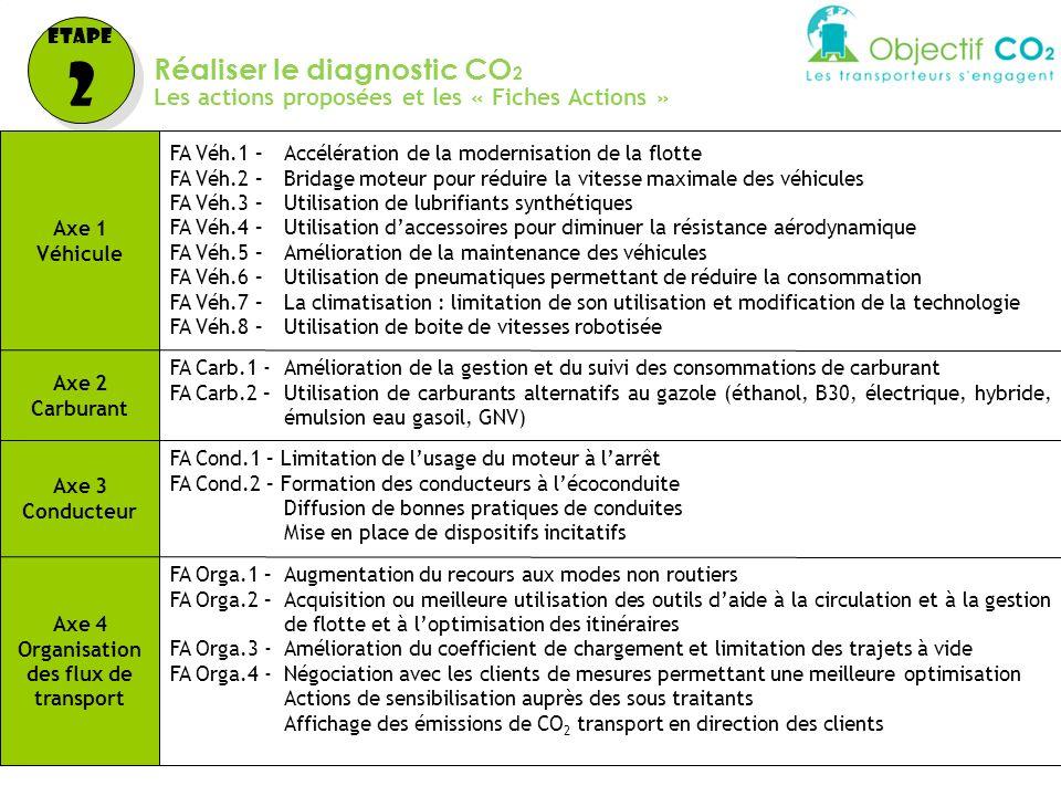 Réaliser le diagnostic CO 2 Les actions proposées et les « Fiches Actions » Etape 2 Etape 2 Axe 1 Véhicule FA Véh.1 –Accélération de la modernisation