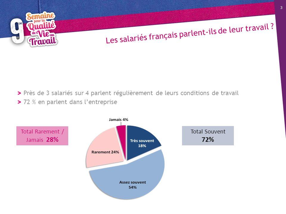 Les salariés français parlent-ils de leur travail ? Près de 3 salariés sur 4 parlent régulièrement de leurs conditions de travail 72 % en parlent dans