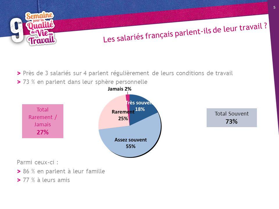 Les salariés français parlent-ils de leur travail ? Près de 3 salariés sur 4 parlent régulièrement de leurs conditions de travail 73 % en parlent dans