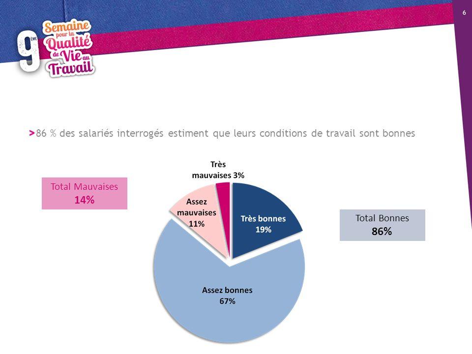 86 % des salariés interrogés estiment que leurs conditions de travail sont bonnes 6 Total Bonnes 86% Total Mauvaises 14%