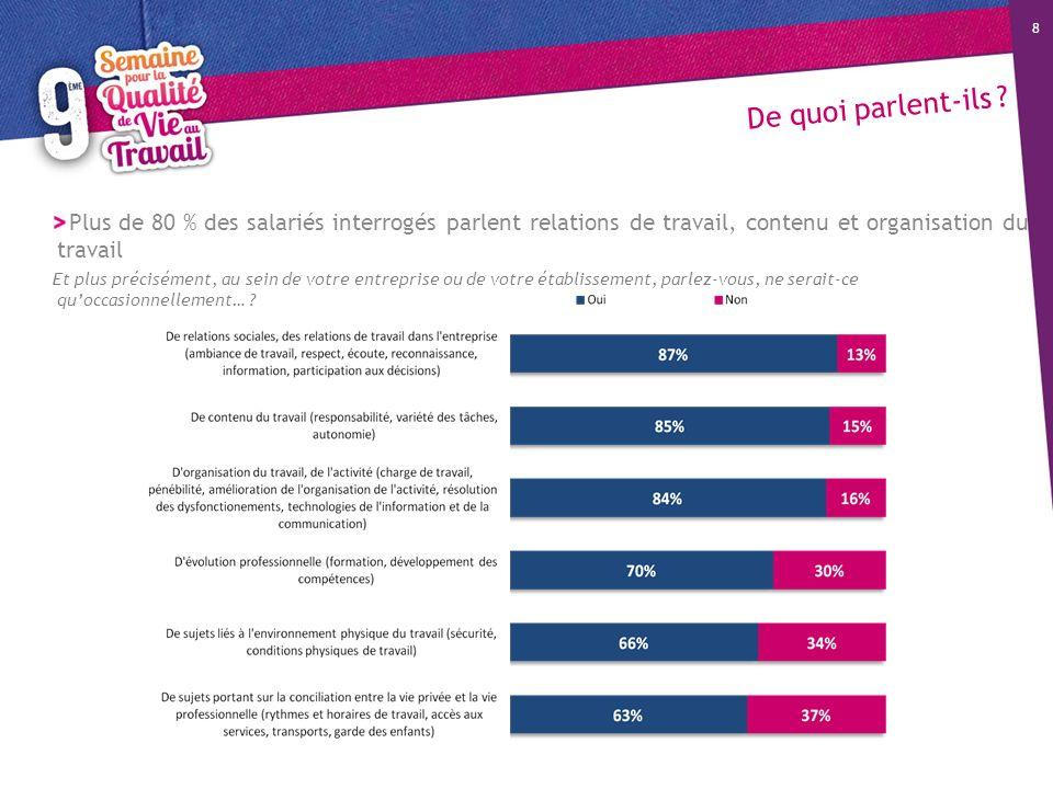De quoi parlent-ils ? 8 Plus de 80 % des salariés interrogés parlent relations de travail, contenu et organisation du travail Et plus précisément, au
