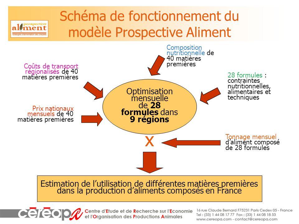 Schéma de fonctionnement du modèle Prospective Aliment Optimisation mensuelle de 28 formules dans 9 régions Coûts de transport régionalisés de 40 mati