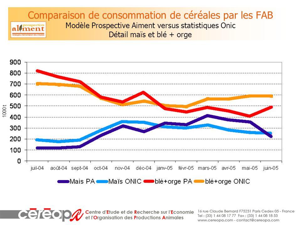 Comparaison de consommation de céréales par les FAB Modèle Prospective Aiment versus statistiques Onic Détail maïs et blé + orge
