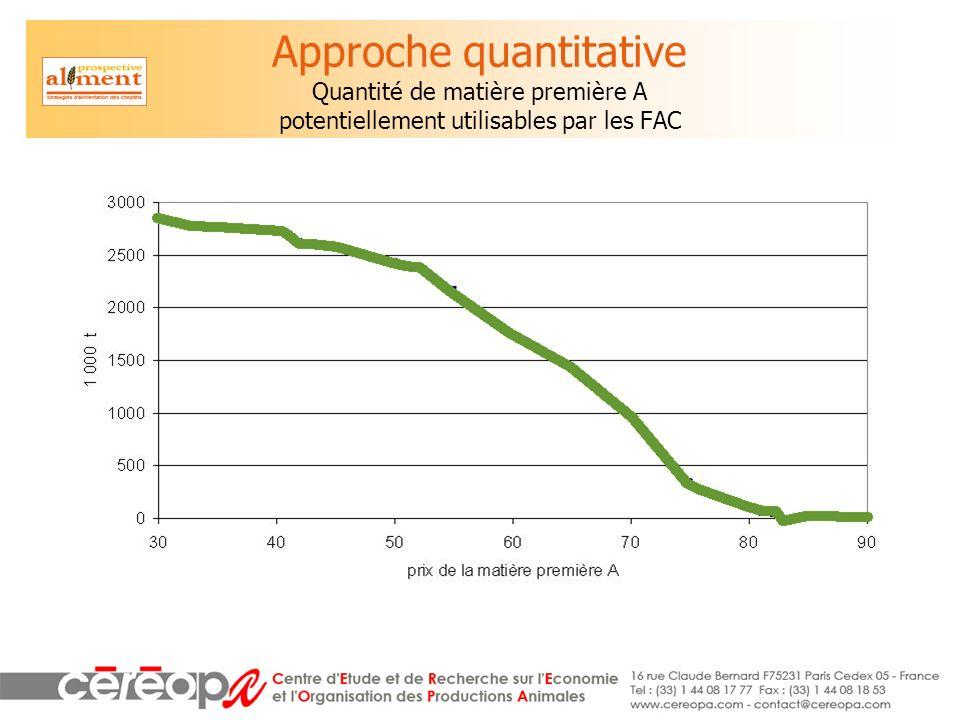 Approche quantitative Quantité de matière première A potentiellement utilisables par les FAC