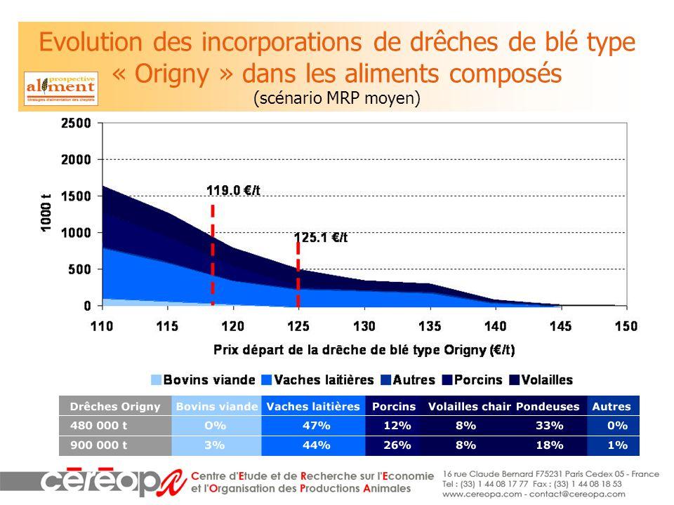 Evolution des incorporations de drêches de blé type « Origny » dans les aliments composés (scénario MRP moyen)