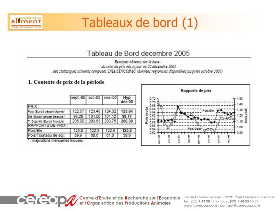 Tableaux de bord (1)