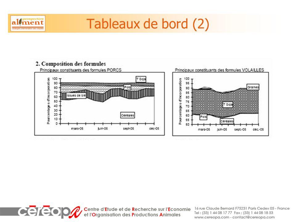 Tableaux de bord (2)