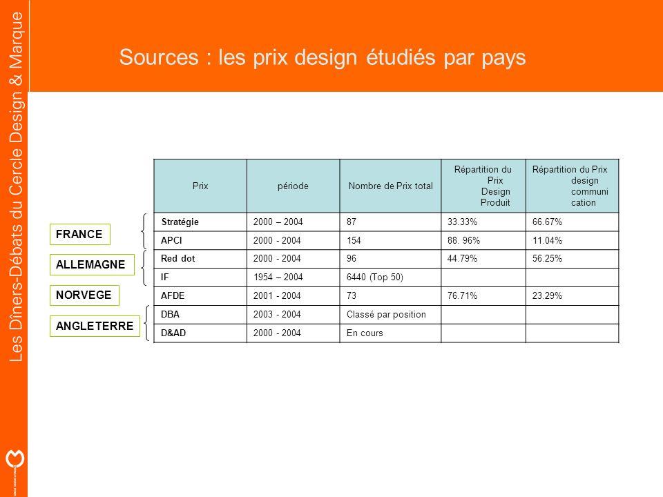 PrixpériodeNombre de Prix total Répartition du Prix Design Produit Répartition du Prix design communi cation Stratégie2000 – 20048733.33%66.67% APCI20