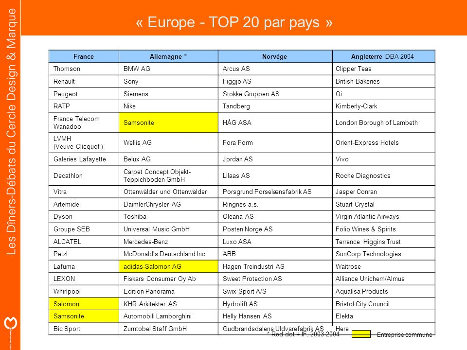 Entreprise commune « Europe - TOP 20 par pays » FranceAllemagne *Norvège Angleterre DBA 2004 ThomsonBMW AGArcus ASClipper Teas RenaultSonyFiggjo ASBri