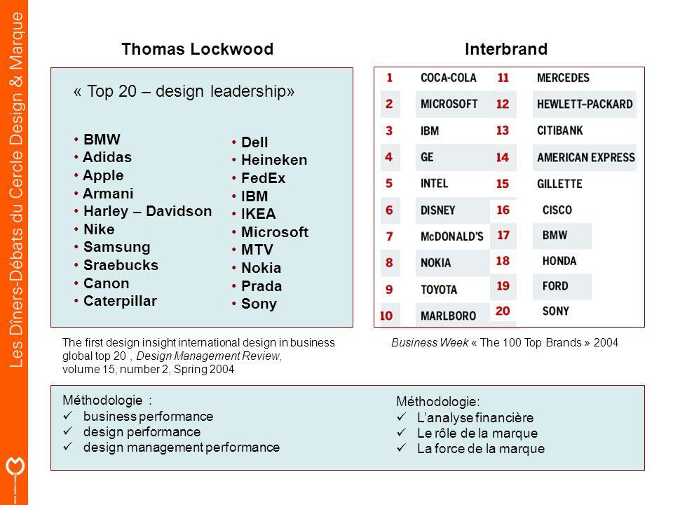 « Top 20 – design leadership» BMW Adidas Apple Armani Harley – Davidson Nike Samsung Sraebucks Canon Caterpillar Dell Heineken FedEx IBM IKEA Microsof