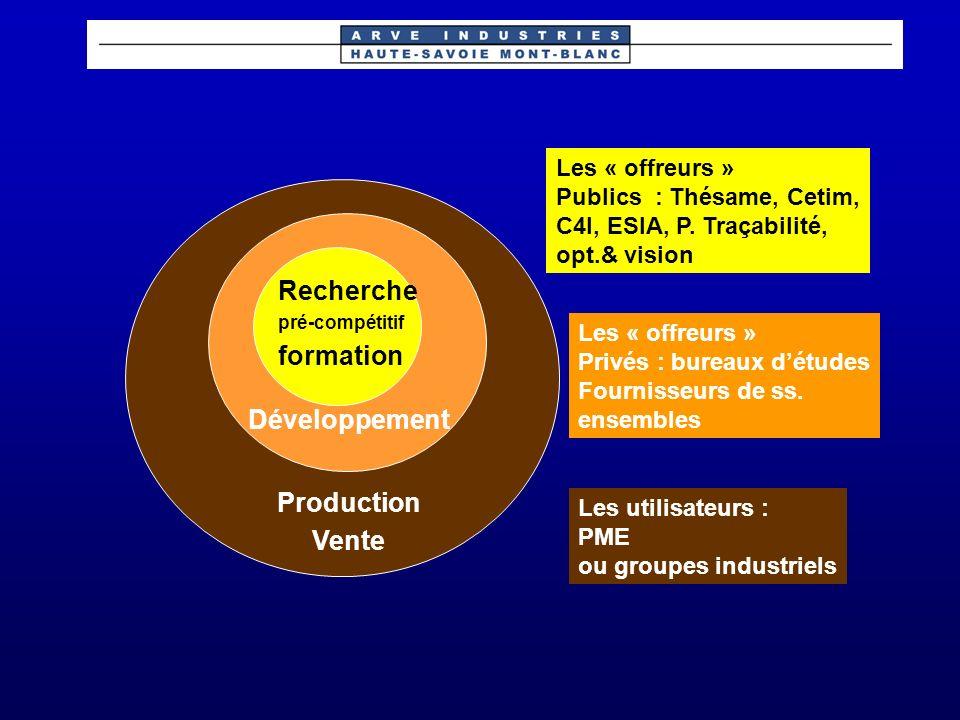 2 sites – 2 approches ESIACETIM Thesame C4I LETI/CSEM ECHELLE OBJETPARTENAIRES Thesame METRE MILLIMETRE