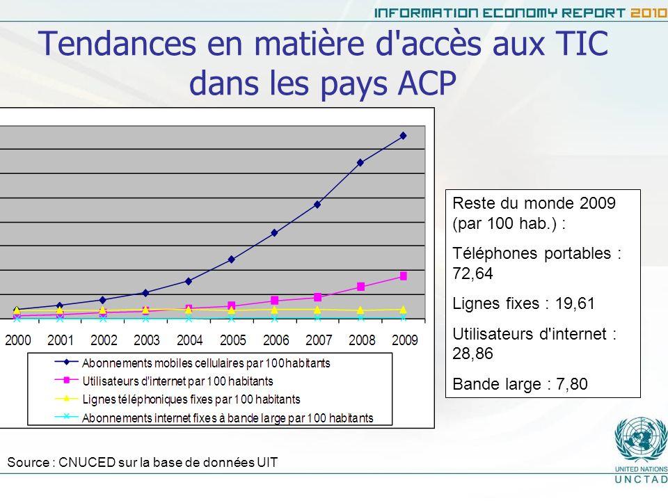 TIC : accès et coûts varient grandement dun pays ACP à lautre Peu ou pas de bande large dans plusieurs pays ACP en 2009 (petites îles, nations enclavées) Le prix des TIC diminue, en particulier la bande large (-36 % en 2008- 2009), mais il demeure souvent prohibitif.