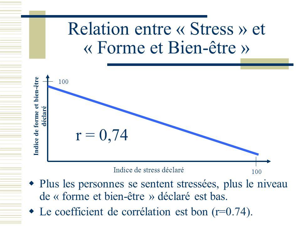 Relation entre « Stress » et « Forme et Bien-être » Plus les personnes se sentent stressées, plus le niveau de « forme et bien-être » déclaré est bas.