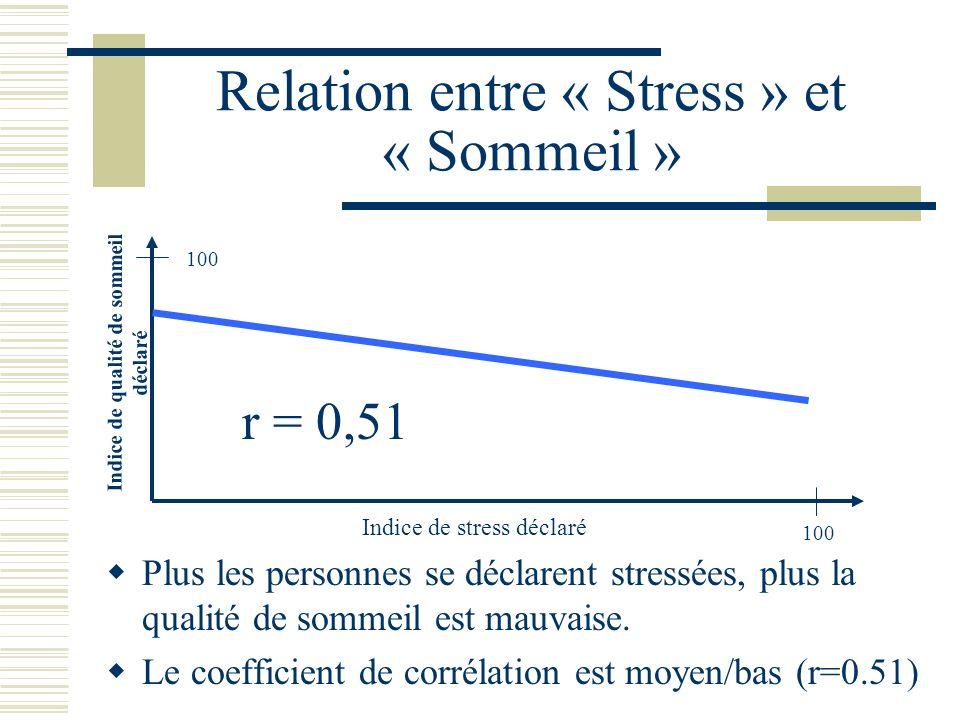 Relation entre « Stress » et « Sommeil » Plus les personnes se déclarent stressées, plus la qualité de sommeil est mauvaise. Le coefficient de corréla