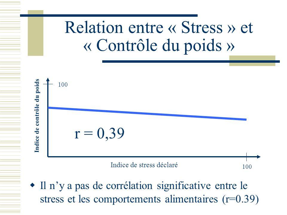 Relation entre « Stress » et « Contrôle du poids » Il ny a pas de corrélation significative entre le stress et les comportements alimentaires (r=0.39)