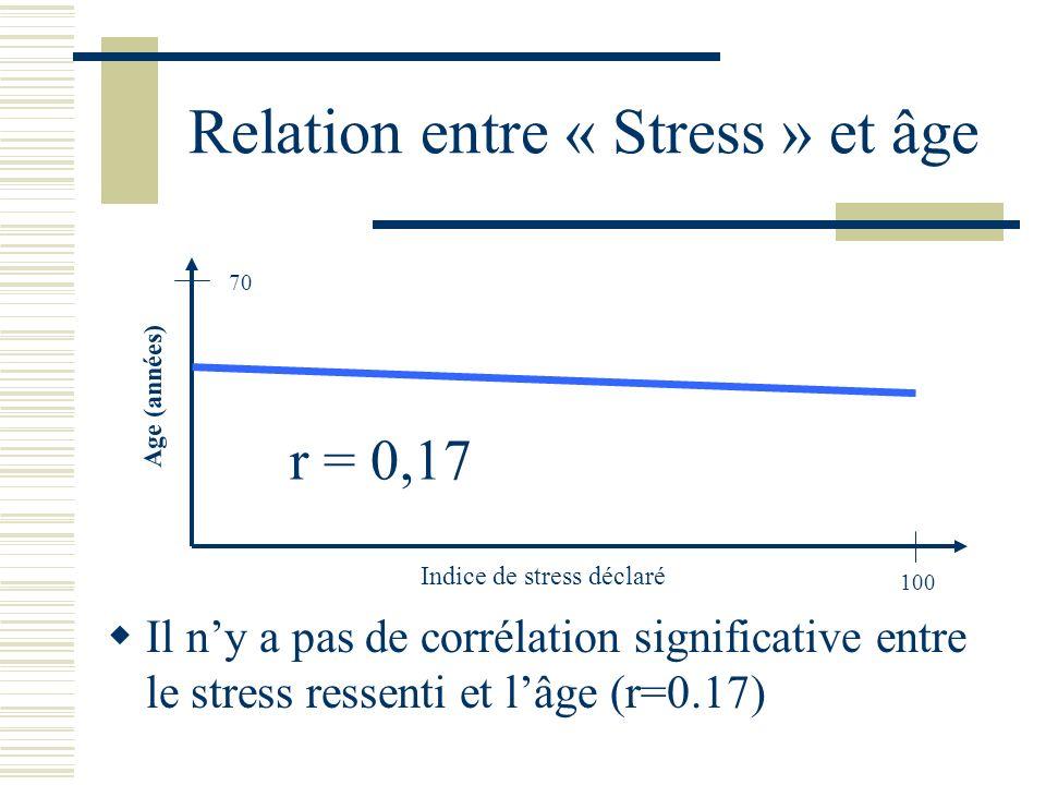 Relation entre « Stress » et âge Il ny a pas de corrélation significative entre le stress ressenti et lâge (r=0.17) Indice de stress déclaré Age (anné