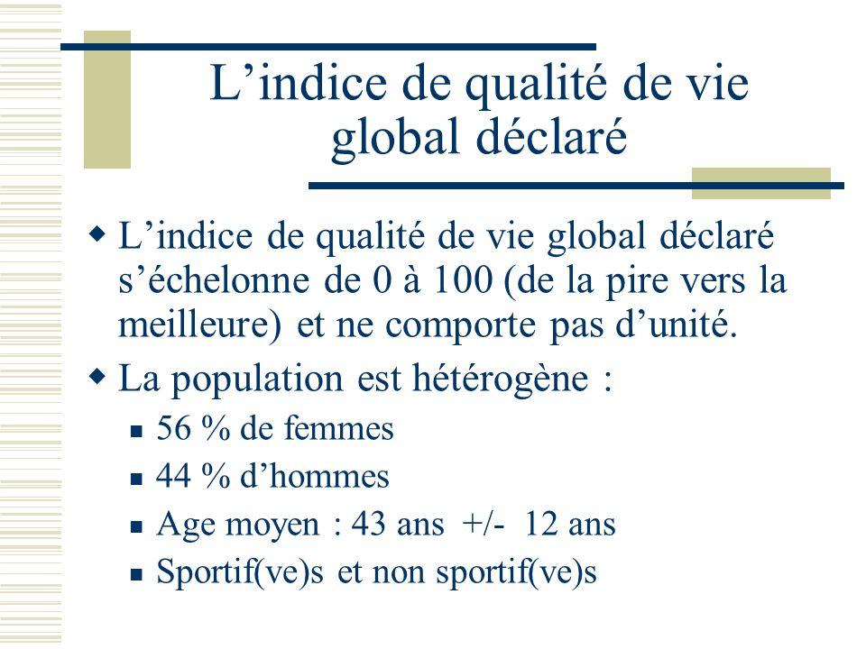 Lindice de qualité de vie global déclaré Lindice de qualité de vie global déclaré séchelonne de 0 à 100 (de la pire vers la meilleure) et ne comporte