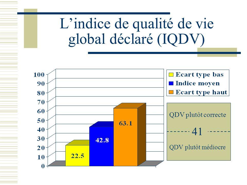 Lindice de qualité de vie global déclaré (IQDV) 41 QDV plutôt médiocre QDV plutôt correcte