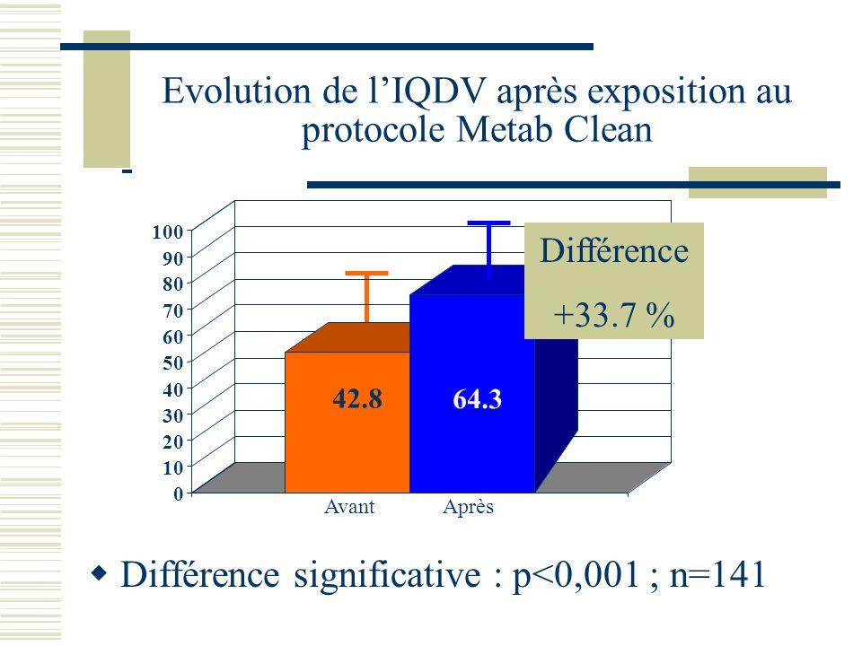 Evolution de lIQDV après exposition au protocole Metab Clean Différence significative : p<0,001 ; n=141 42.8 64.3 0 10 20 30 40 50 60 70 80 90 100 Ava