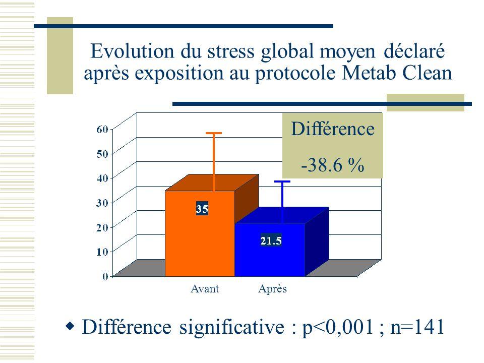 Evolution du stress global moyen déclaré après exposition au protocole Metab Clean Différence significative : p<0,001 ; n=141 Avant Après Différence -