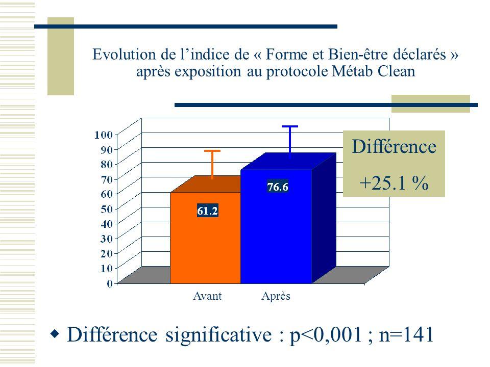 Evolution de lindice de « Forme et Bien-être déclarés » après exposition au protocole Métab Clean Différence significative : p<0,001 ; n=141 Avant Apr