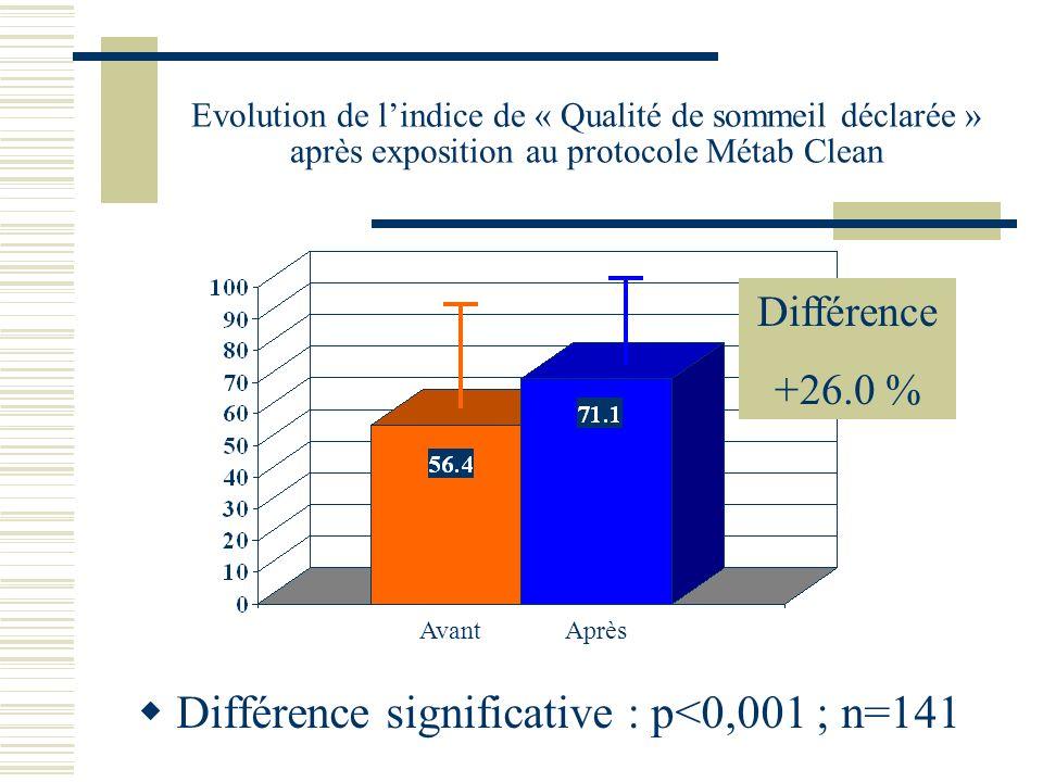Evolution de lindice de « Qualité de sommeil déclarée » après exposition au protocole Métab Clean Différence significative : p<0,001 ; n=141 Avant Apr