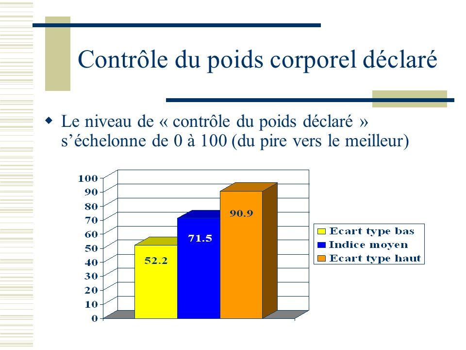 Contrôle du poids corporel déclaré Le niveau de « contrôle du poids déclaré » séchelonne de 0 à 100 (du pire vers le meilleur)