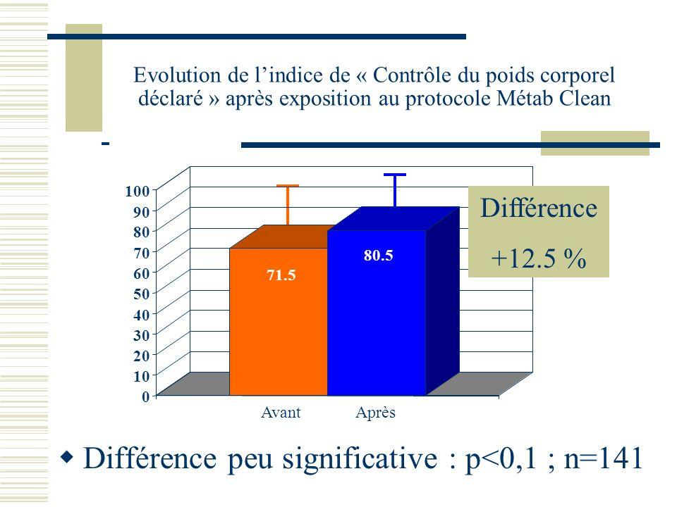 Evolution de lindice de « Contrôle du poids corporel déclaré » après exposition au protocole Métab Clean Différence peu significative : p<0,1 ; n=141