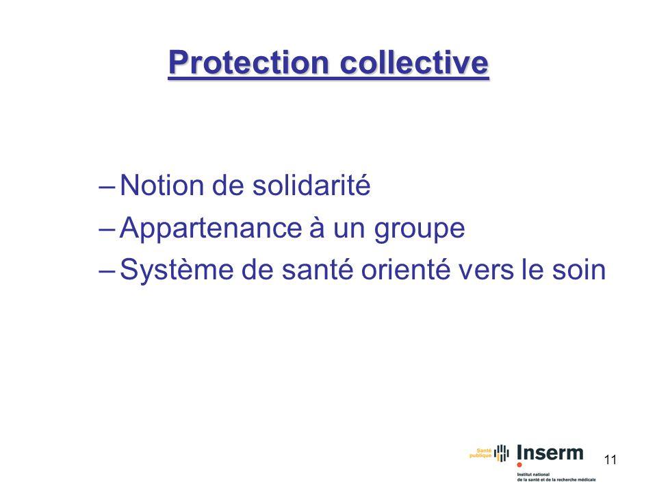 11 Protection collective –Notion de solidarité –Appartenance à un groupe –Système de santé orienté vers le soin