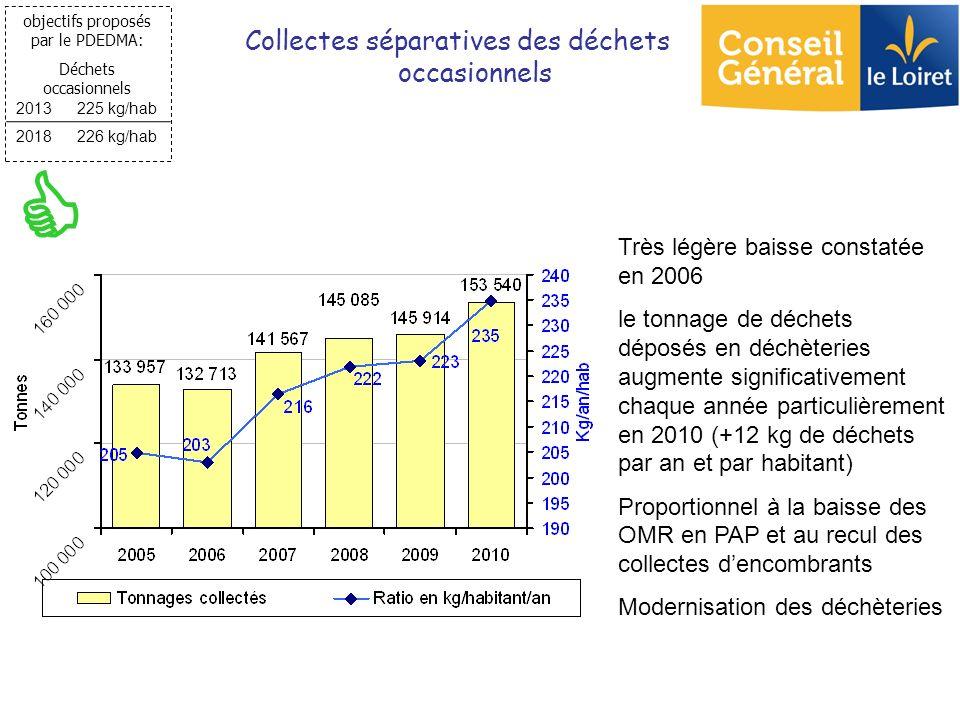 Très légère baisse constatée en 2006 le tonnage de déchets déposés en déchèteries augmente significativement chaque année particulièrement en 2010 (+1