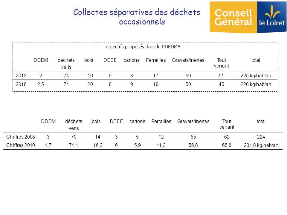 DDDMdéchets verts boisDEEEcartonsFerraillesGravats/inertesTout venant total 20132741668175051225 kg/hab/an 20182,5742089185045226 kg/hab/an objectifs