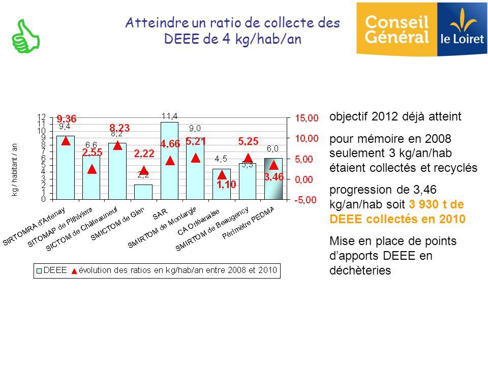 objectif 2012 déjà atteint pour mémoire en 2008 seulement 3 kg/an/hab étaient collectés et recyclés progression de 3,46 kg/an/hab soit 3 930 t de DEEE