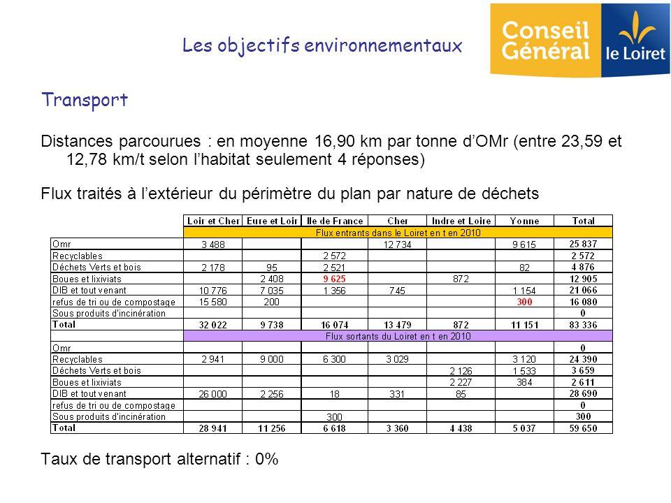 Les objectifs environnementaux Transport Distances parcourues : en moyenne 16,90 km par tonne dOMr (entre 23,59 et 12,78 km/t selon lhabitat seulement