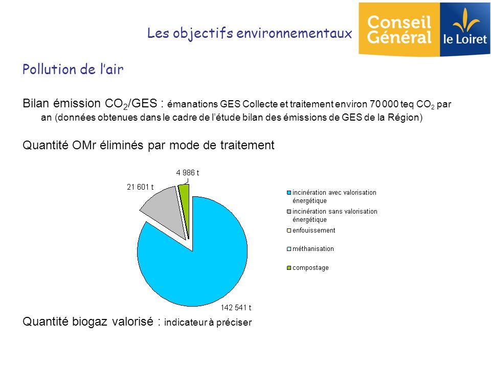 Pollution de lair Bilan émission CO 2 /GES : émanations GES Collecte et traitement environ 70 000 teq CO 2 par an (données obtenues dans le cadre de l